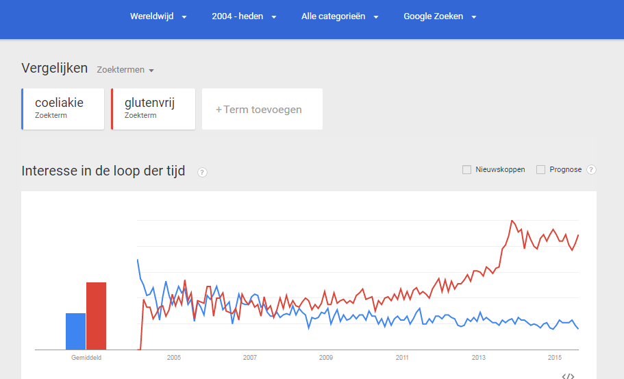 coeliakie versus glutenvrij in google trends